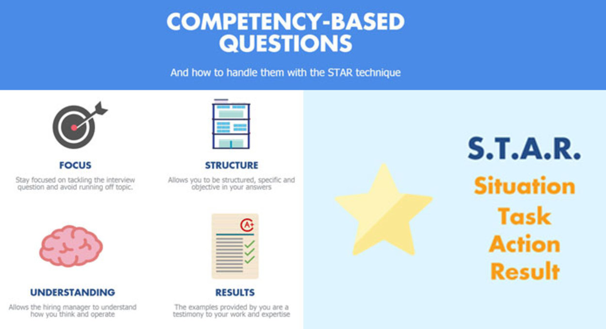 competency based questions how to handle them with the star