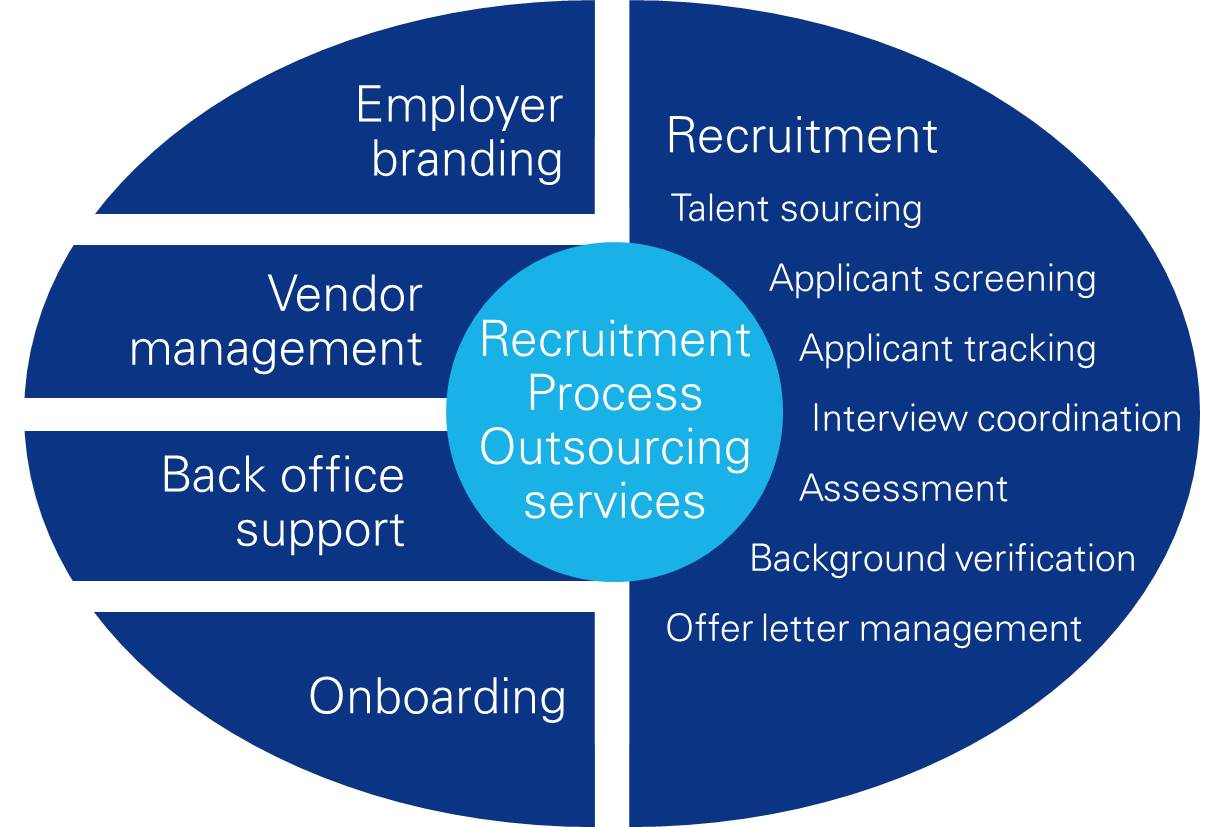 en world Recruitment Process Outsourcing (RPO)