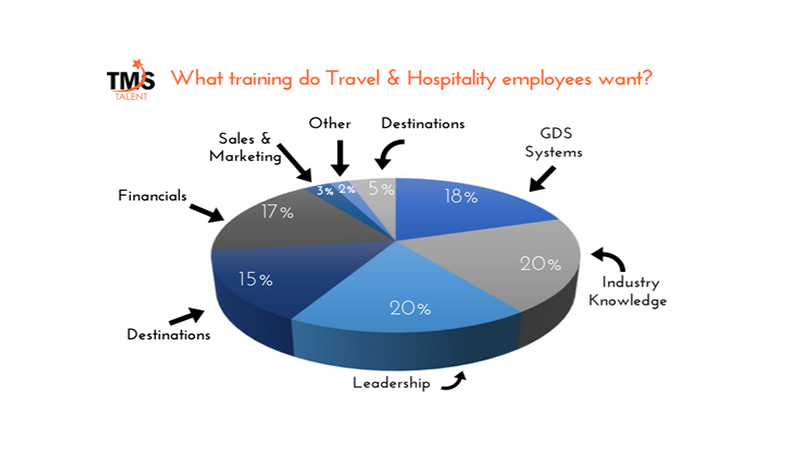 Pie chart on training for travel & hospitality employees