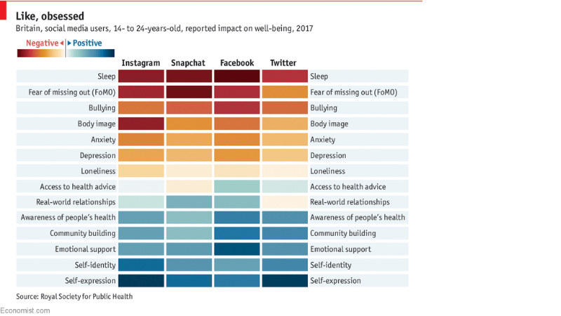 Social media impacts on wellbeing