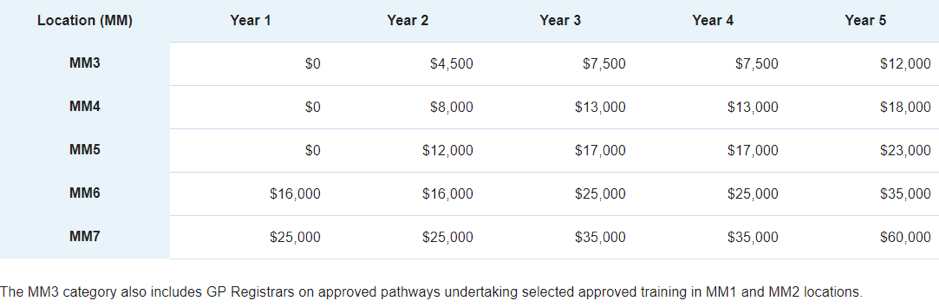 GPRIP Incentive Payments table