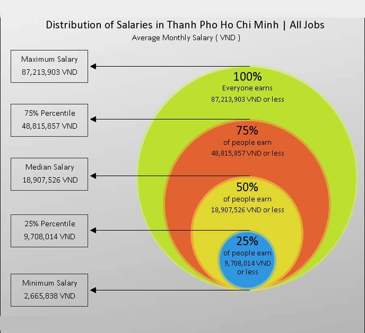 Average Salary in Thanh Pho Ho Chi Minh 2019