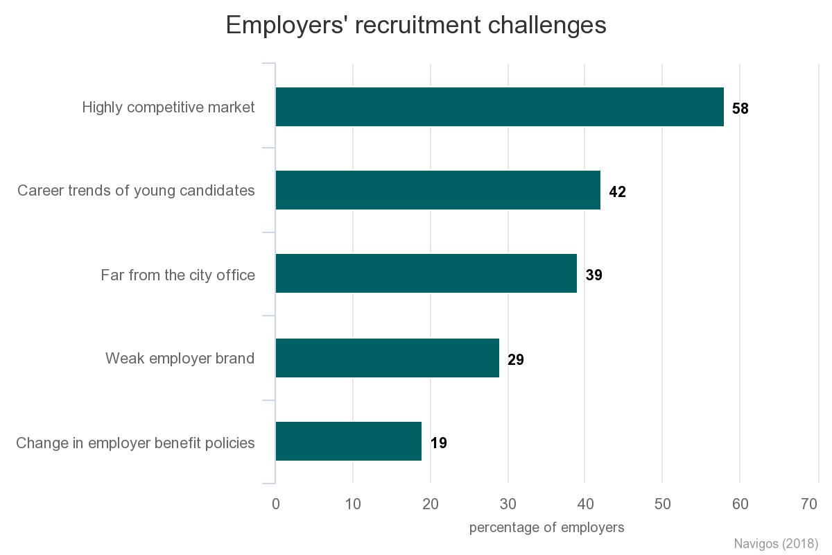 Recruiting trends 2020: Ways to find talented senior employees