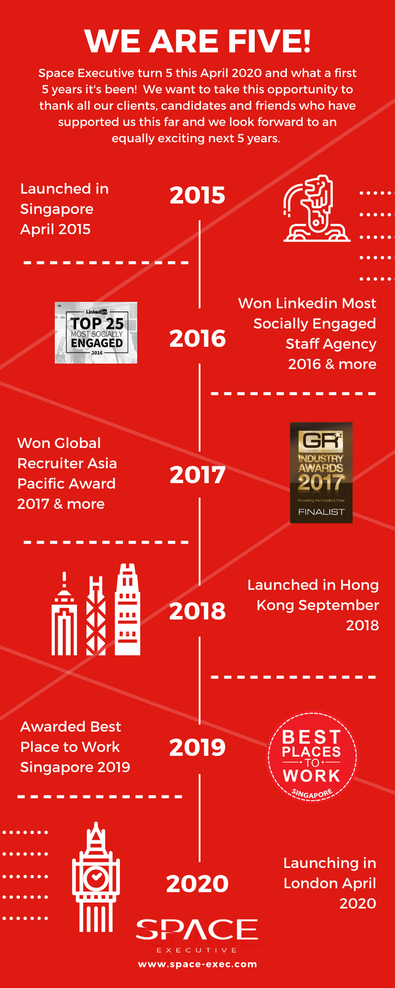 Space Executive timeline infographic