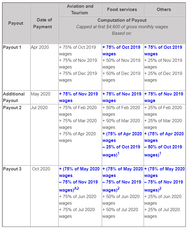 Singapore Job Support Scheme Updated Payout
