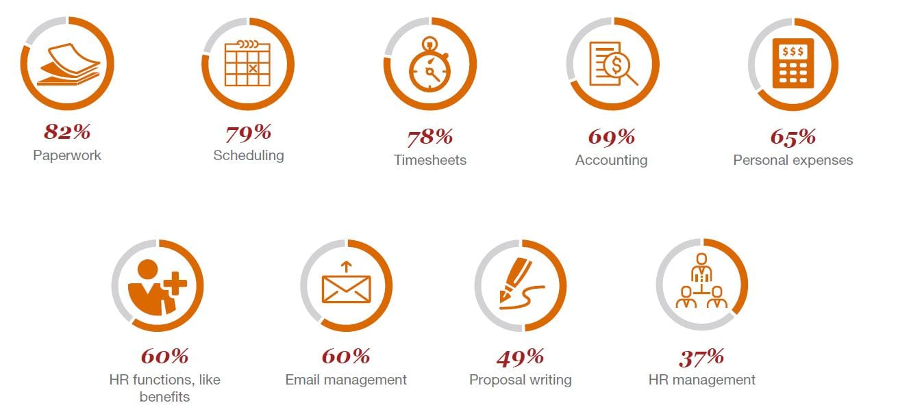 how-hrs-better-spend-time-adapt-digital-change