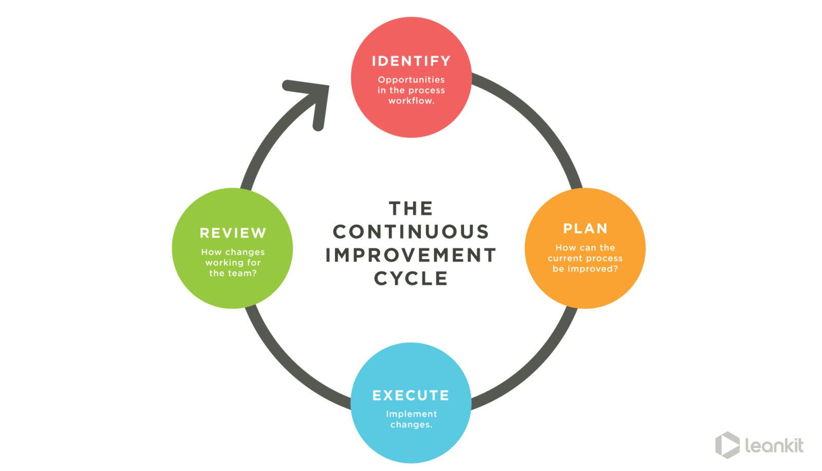 continuous-improvement-work-process-in-organisation