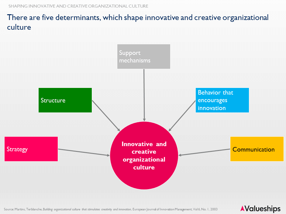 critical-factors-for-creative-innovative-organisational-cultures